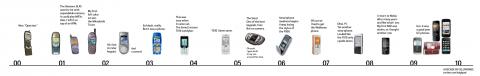 My cellphones, 2000-2009